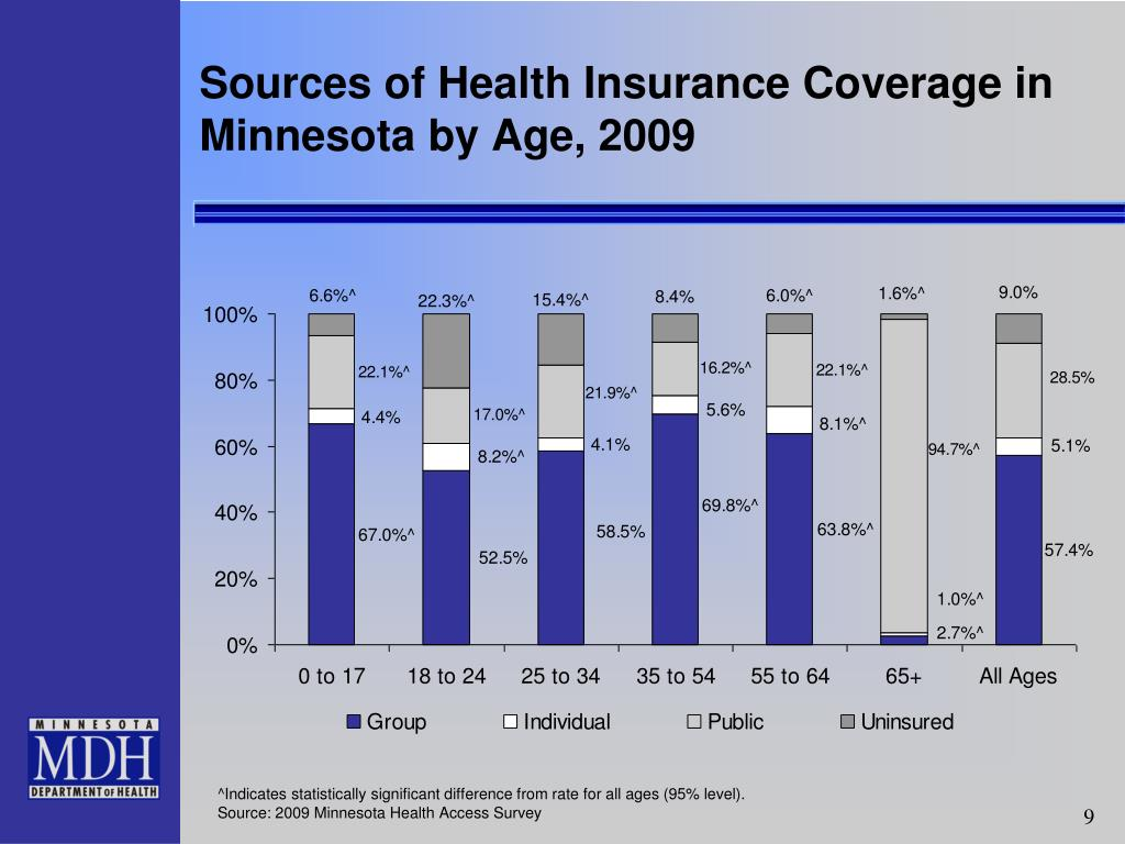 Sources of Health Insurance Coverage in Minnesota by Age, 2009