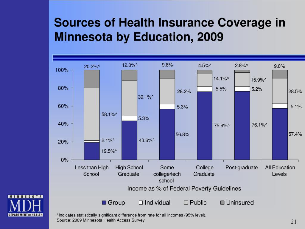 Sources of Health Insurance Coverage in Minnesota by Education, 2009