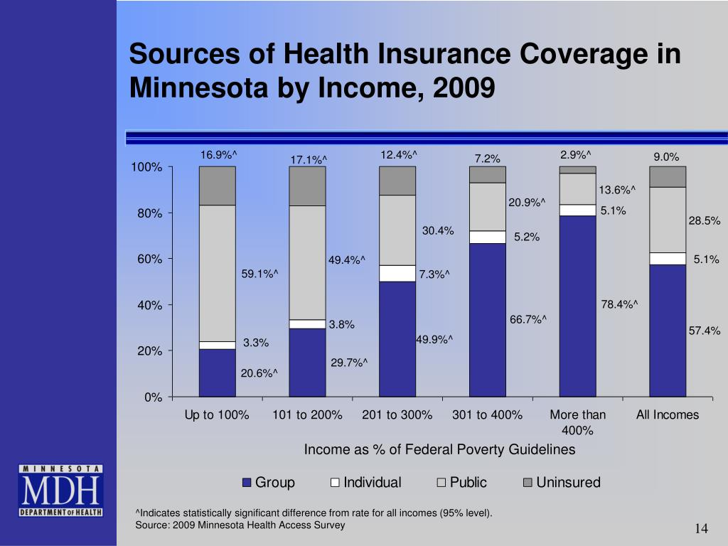 Sources of Health Insurance Coverage in Minnesota by Income, 2009