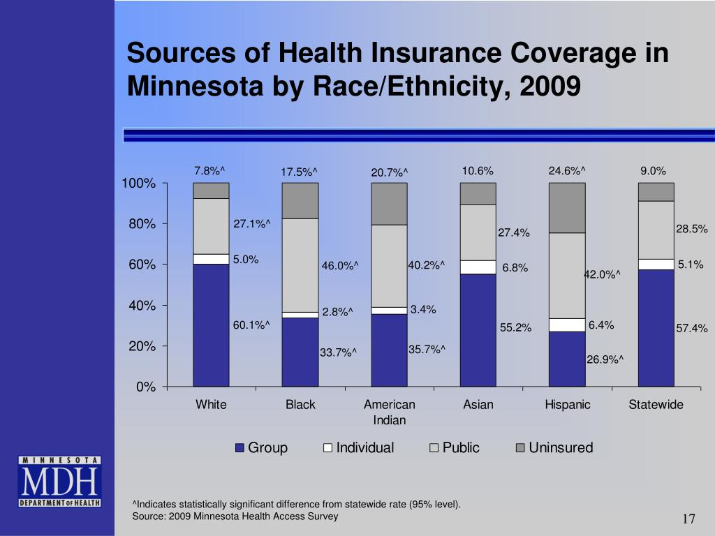 Sources of Health Insurance Coverage in Minnesota by Race/Ethnicity, 2009