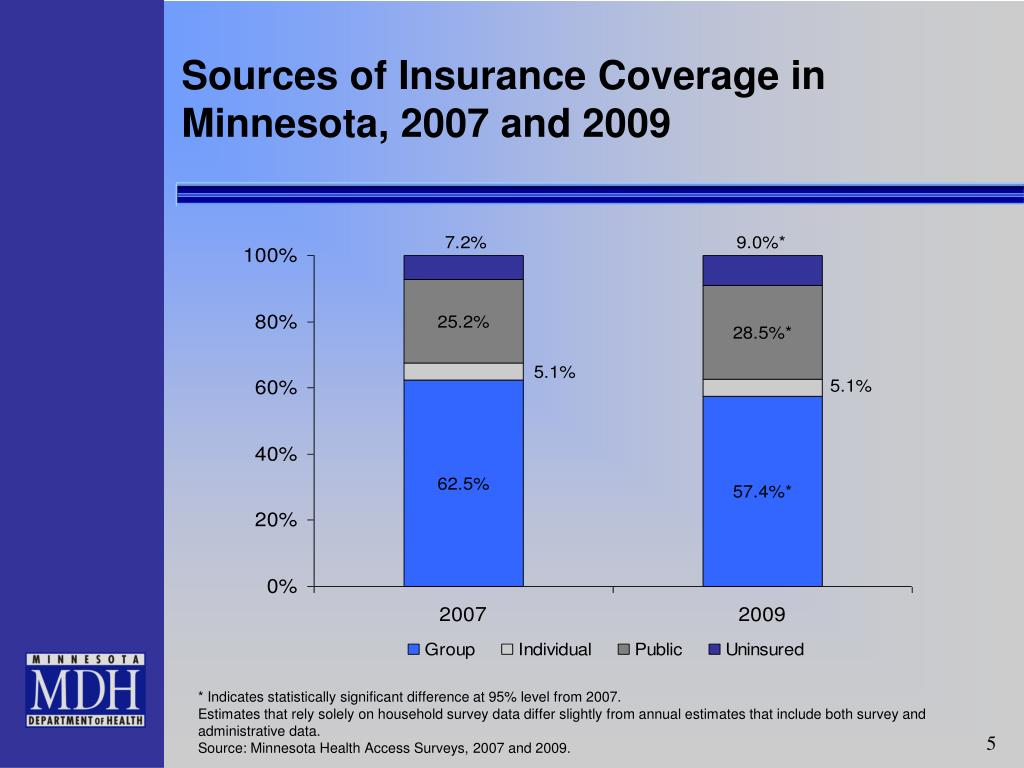 Sources of Insurance Coverage in Minnesota, 2007 and 2009