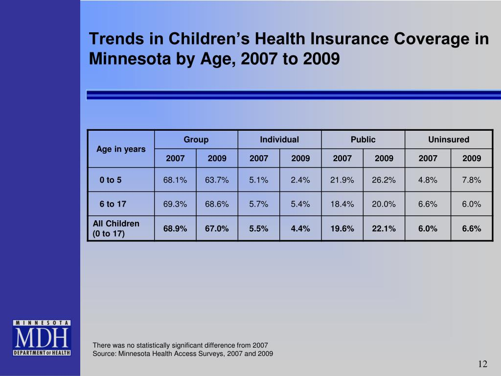 Trends in Children's Health Insurance Coverage in Minnesota by Age, 2007 to 2009