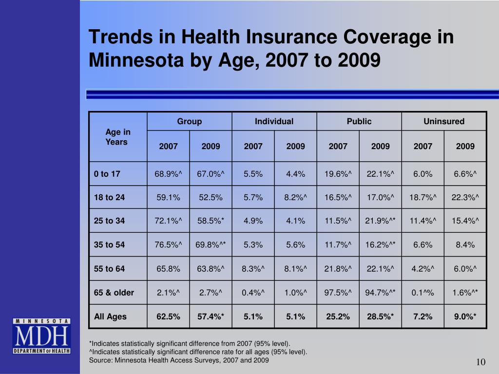 Trends in Health Insurance Coverage in Minnesota by Age, 2007 to 2009