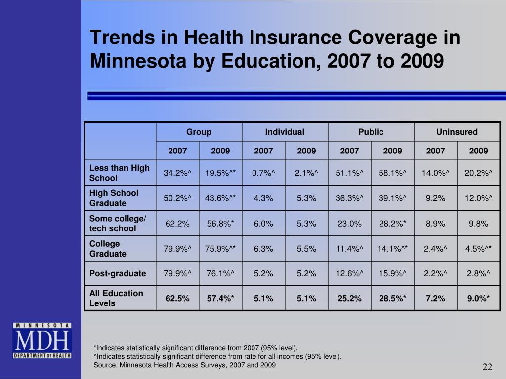 Trends in Health Insurance Coverage in Minnesota by Education, 2007 to 2009