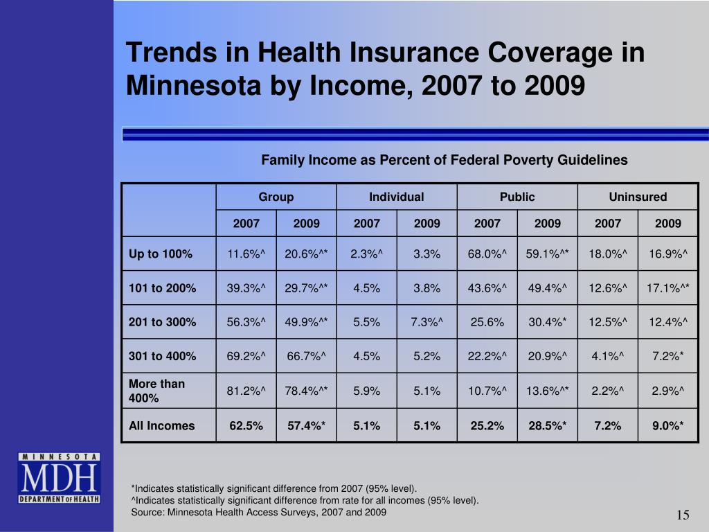 Trends in Health Insurance Coverage in Minnesota by Income, 2007 to 2009