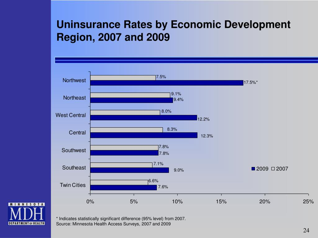 Uninsurance Rates by Economic Development Region, 2007 and 2009