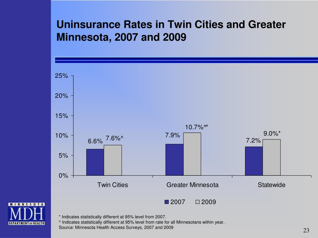 Uninsurance Rates in Twin Cities and Greater Minnesota, 2007 and 2009