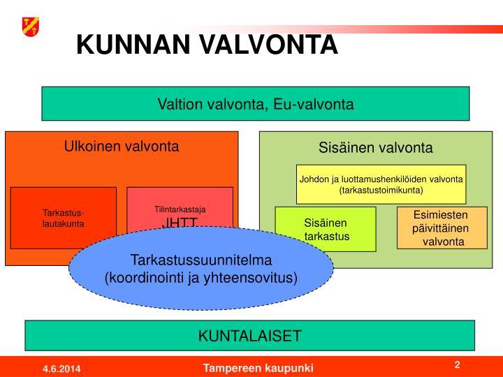 KUNNAN VALVONTA
