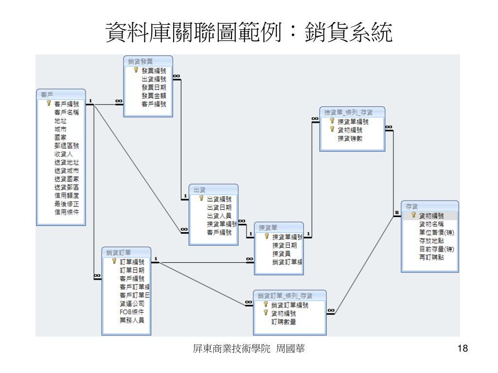 資料庫關聯圖範例:銷貨系統