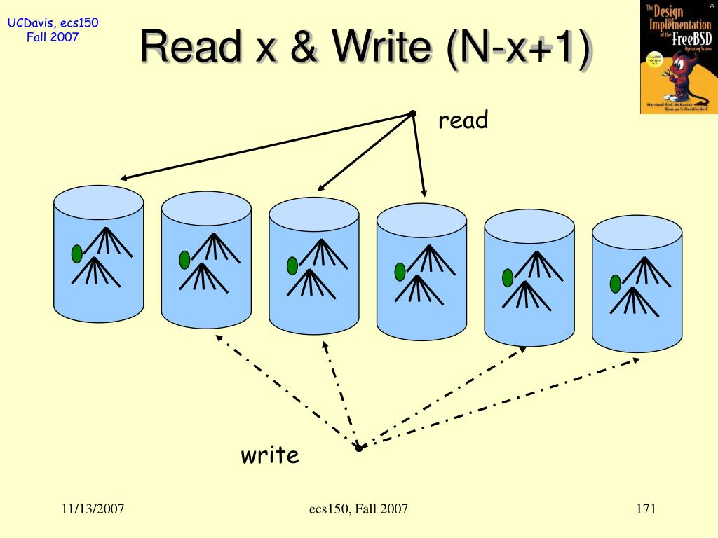 Read x & Write (N-x+1)