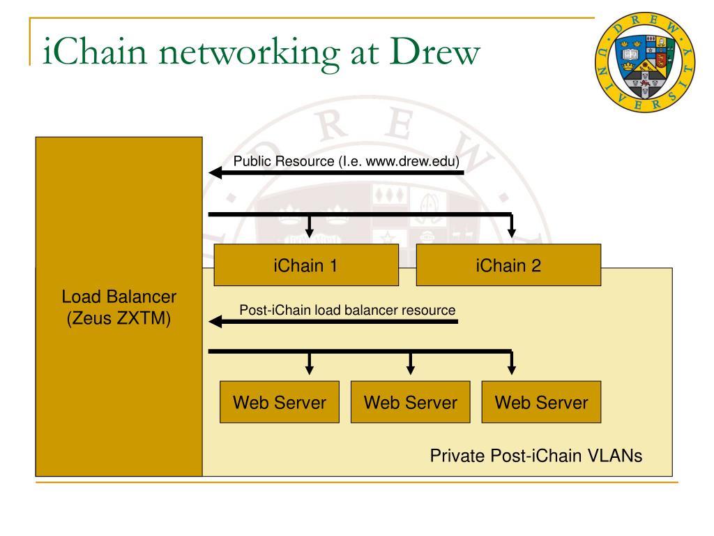 iChain networking at Drew