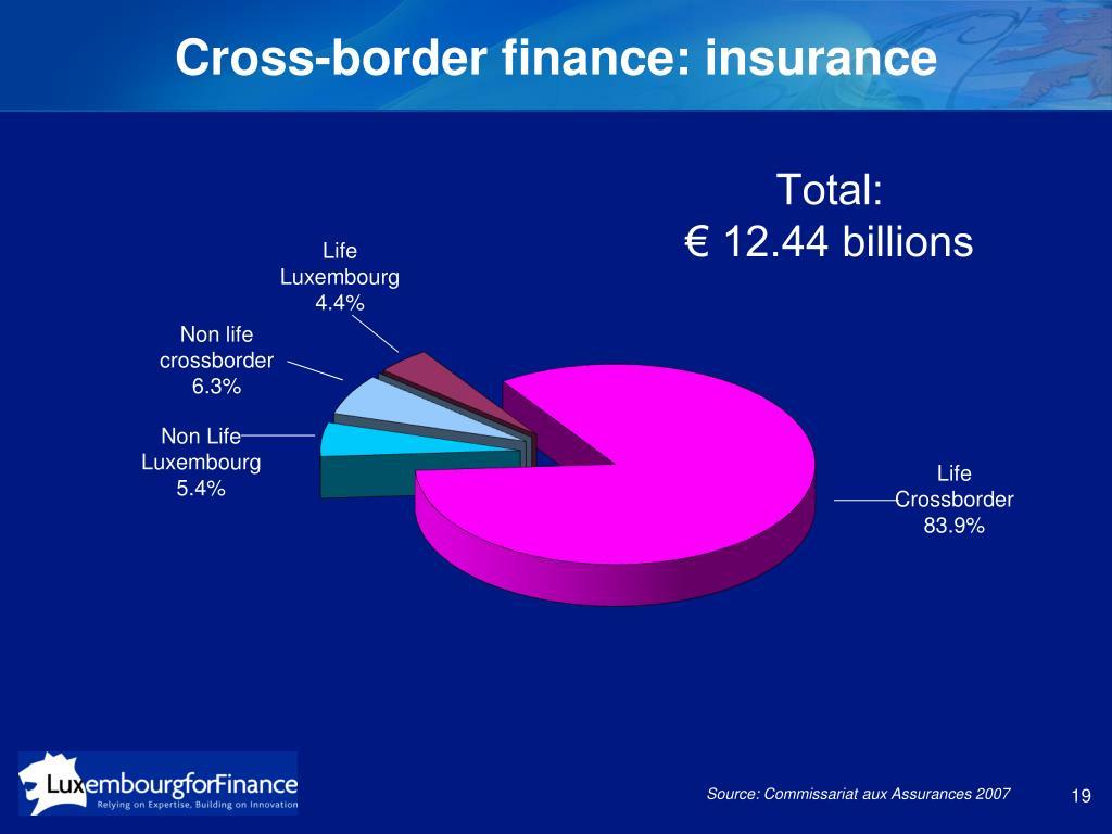 Cross-border finance: insurance