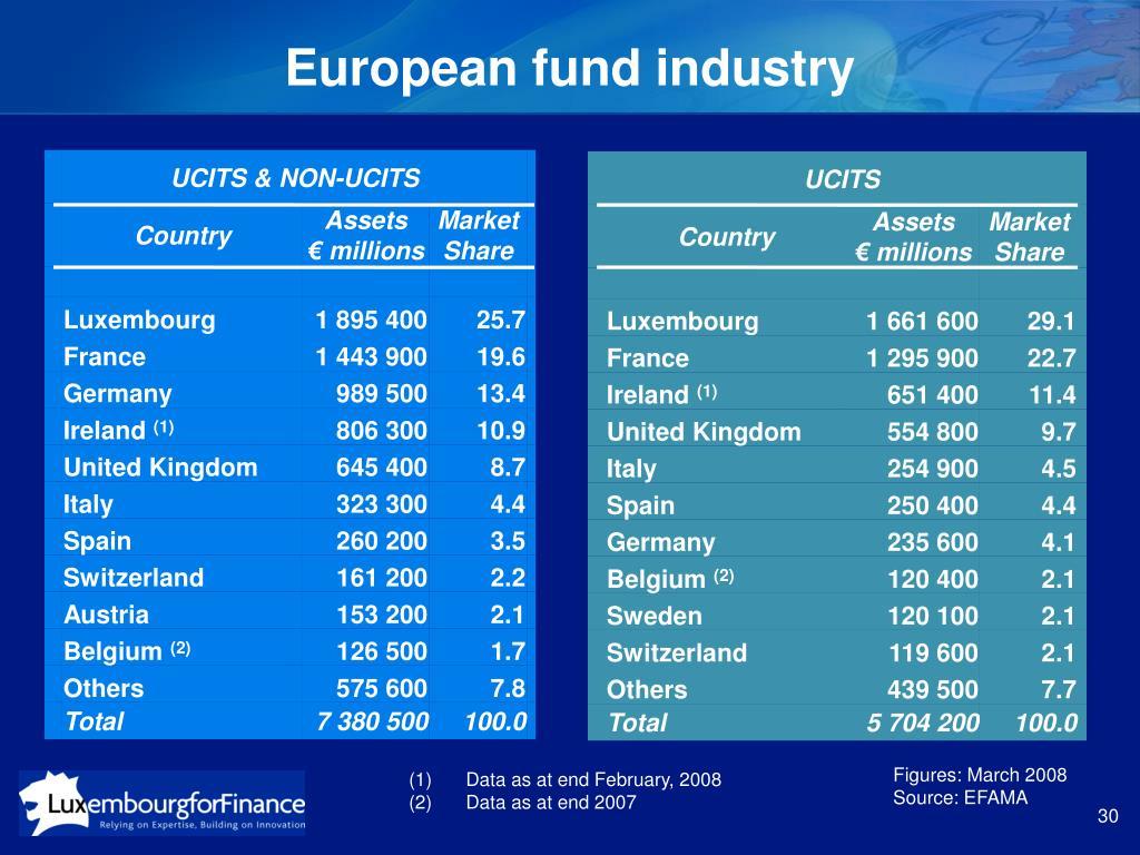 European fund industry