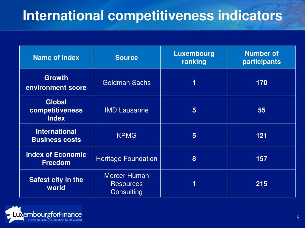 International competitiveness indicators