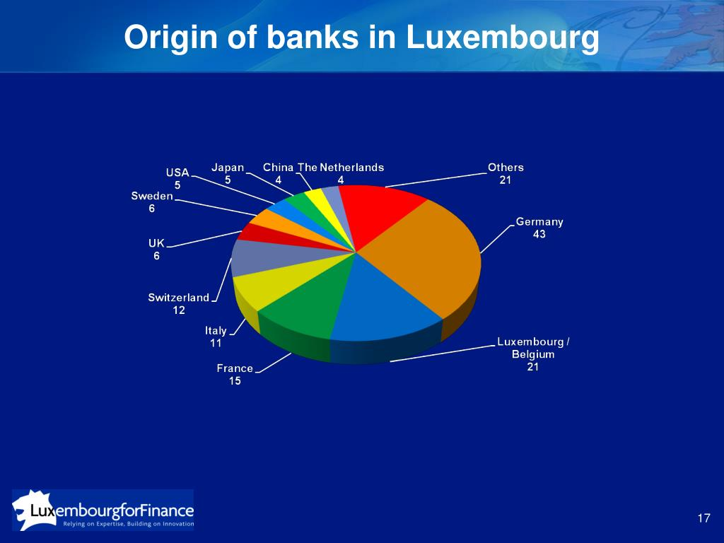Origin of banks in Luxembourg