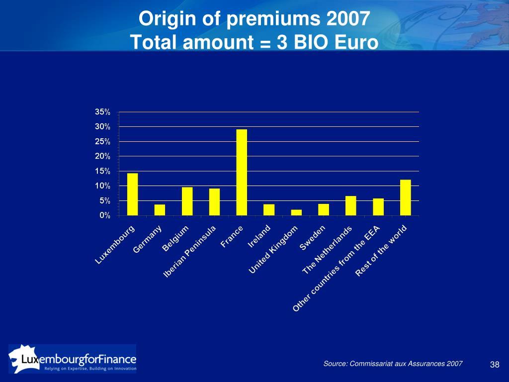 Origin of premiums 2007