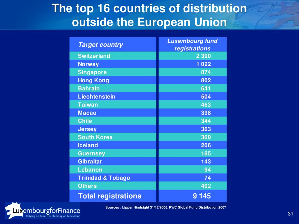 The top 16 countries of distribution
