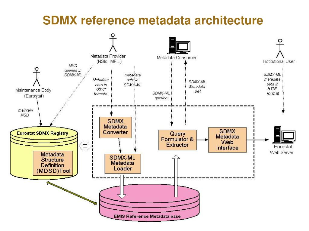 SDMX reference metadata architecture