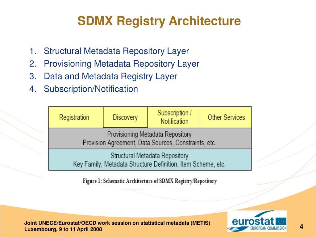 SDMX Registry Architecture