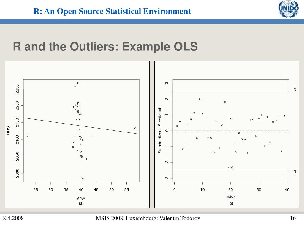 R and the Outliers: Example OLS