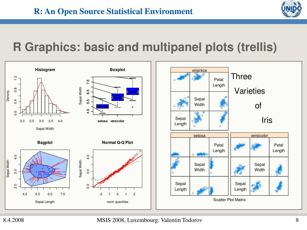 R Graphics: basic and multipanel plots (trellis)
