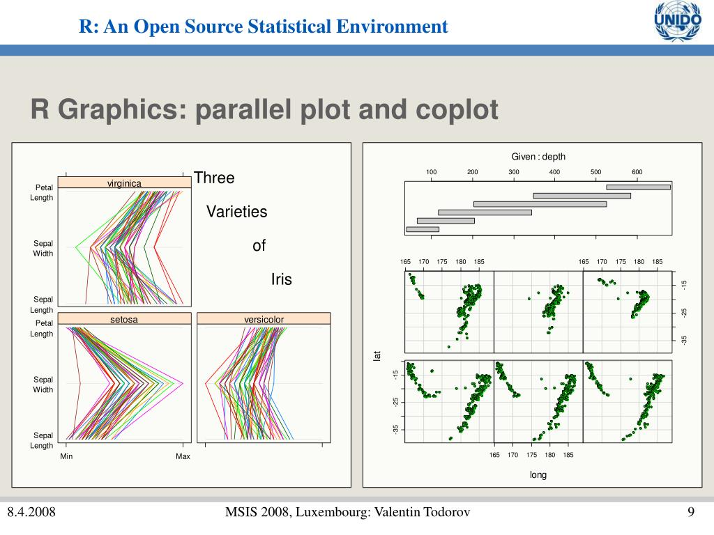 R Graphics: parallel plot and coplot