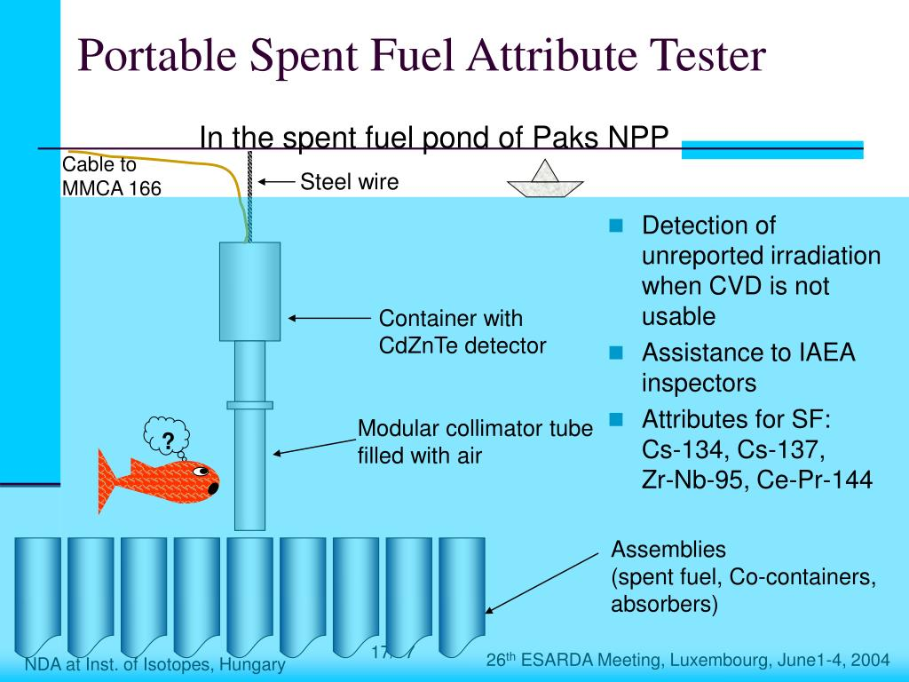 Portable Spent Fuel Attribute Tester