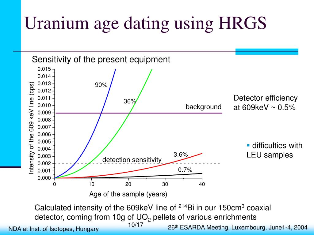 Uranium age dating using HRGS