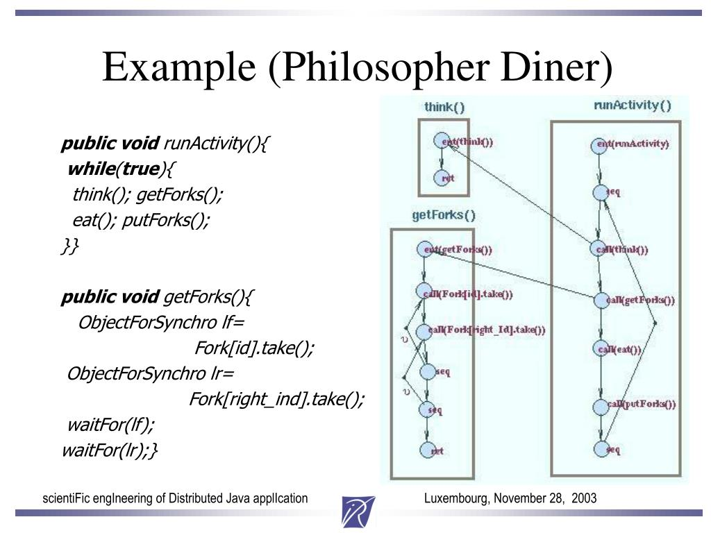 Example (Philosopher Diner)