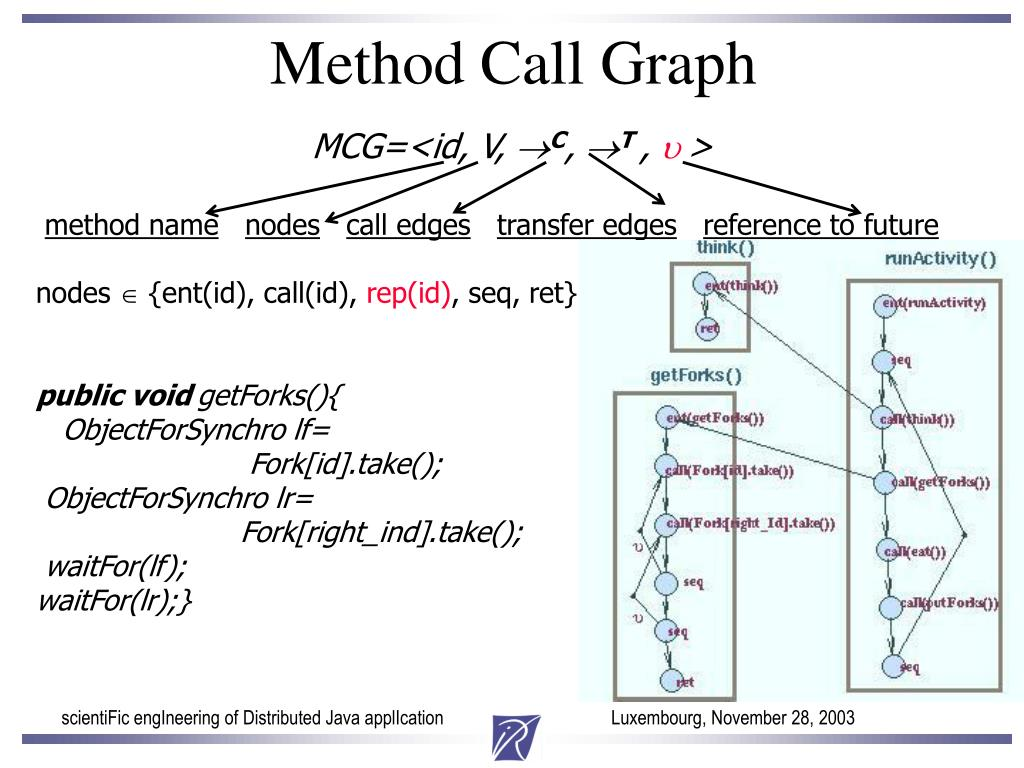 Method Call Graph