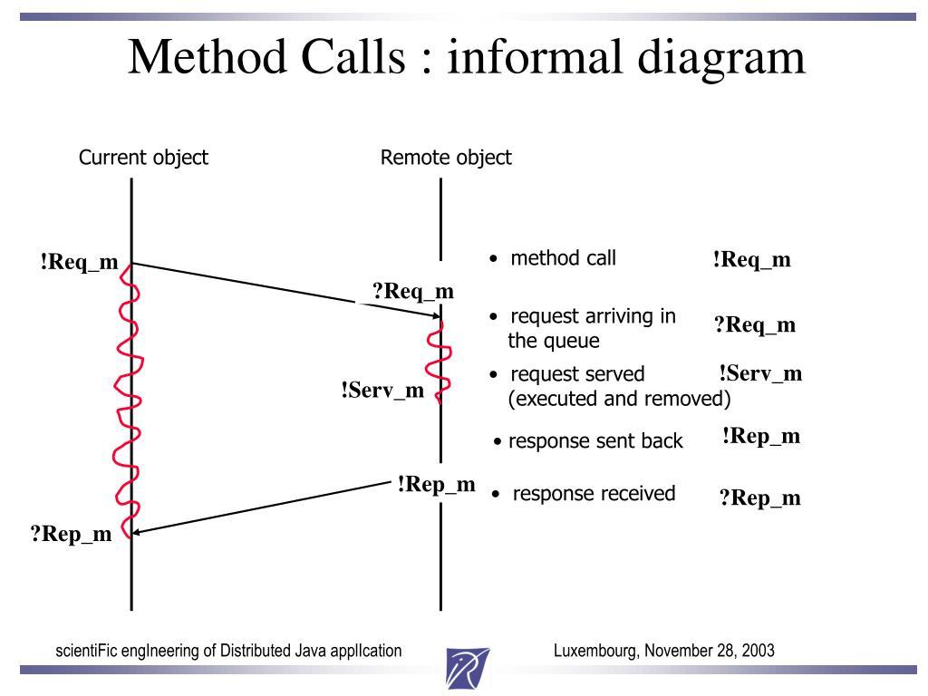 Method Calls : informal diagram