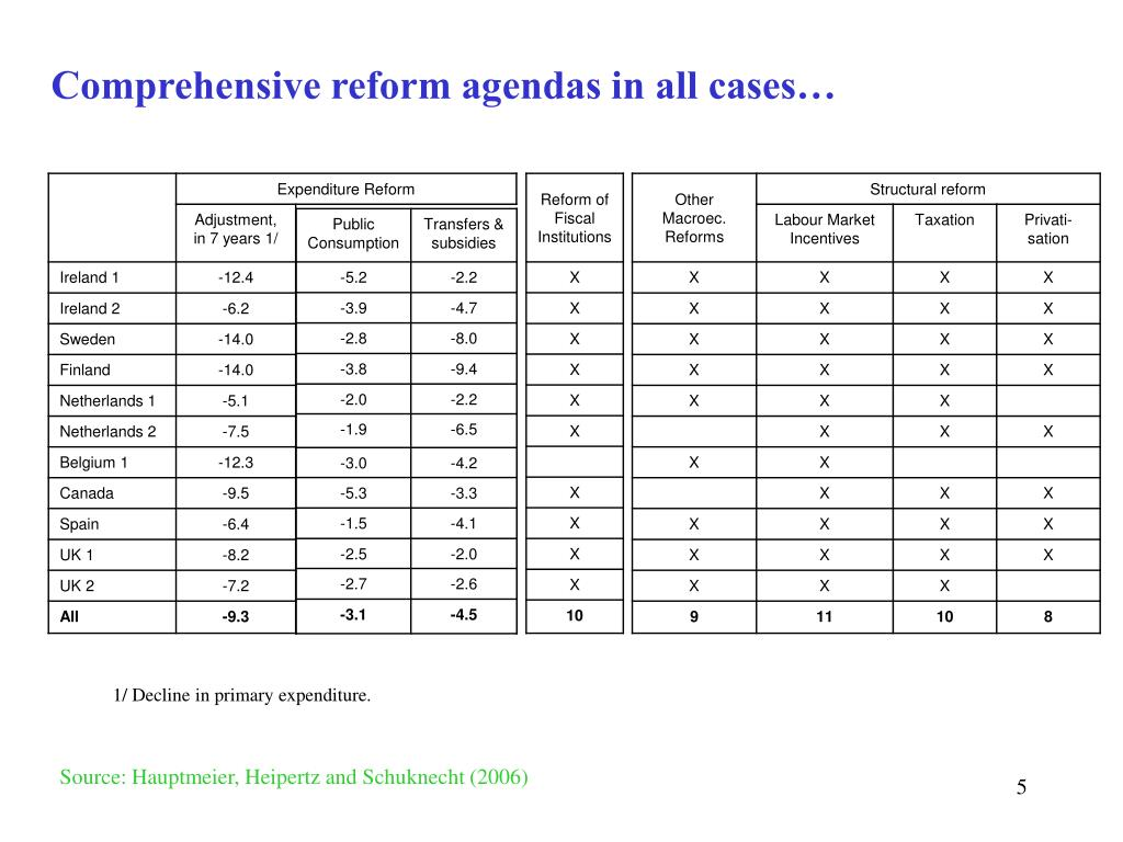 Comprehensive reform agendas in all cases…