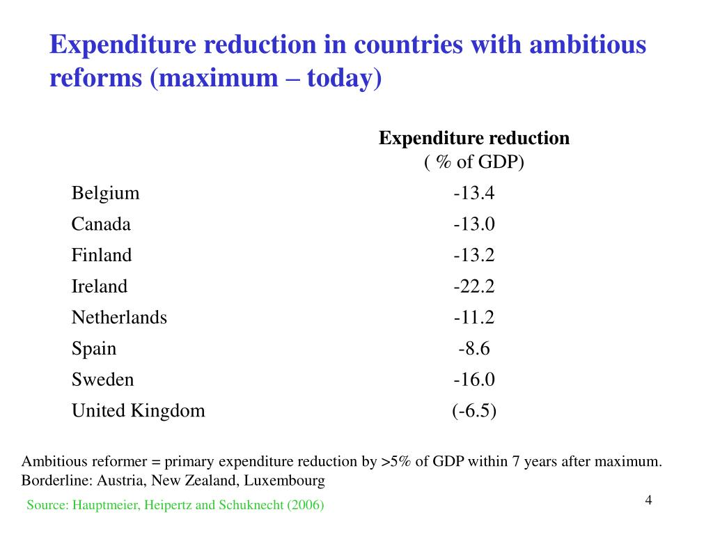 Expenditure reduction in countries with ambitious reforms (maximum – today)
