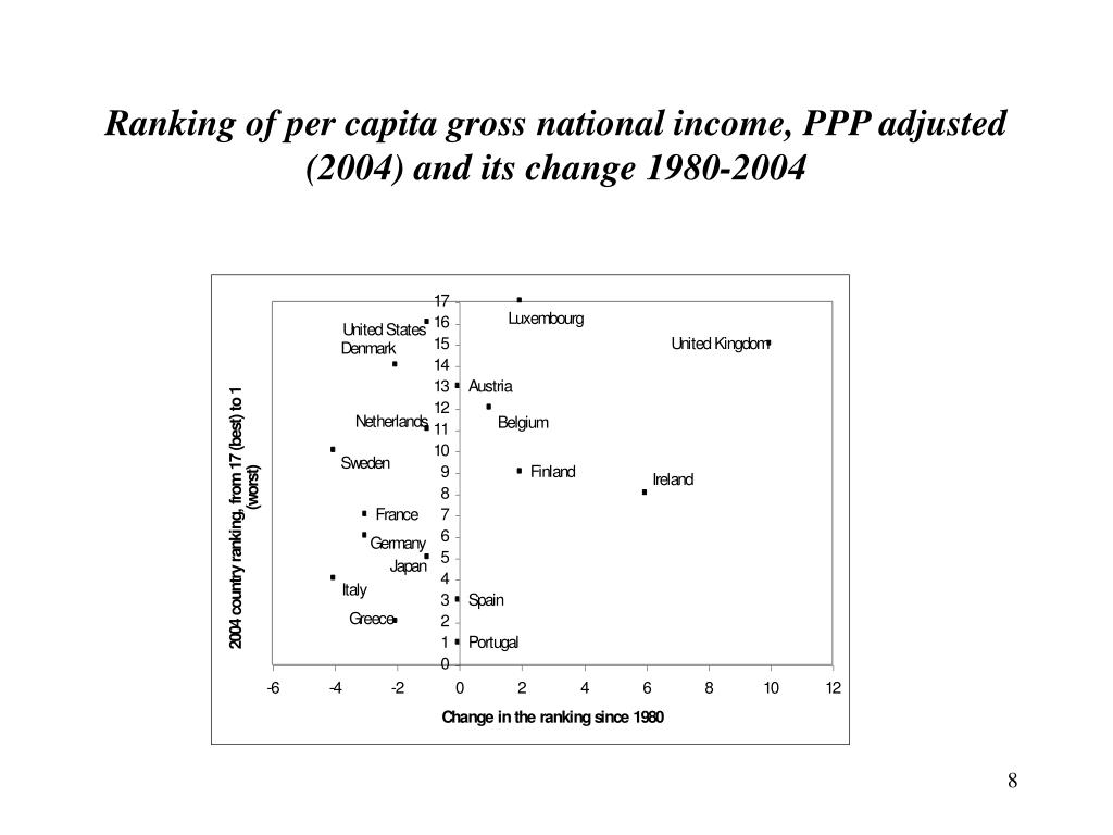 Ranking of per capita gross national income, PPP adjusted (2004) and its change 1980-2004