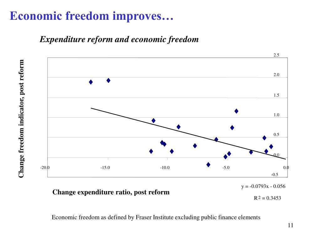 Economic freedom improves…