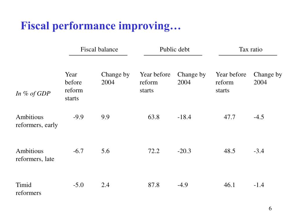 Fiscal performance improving…