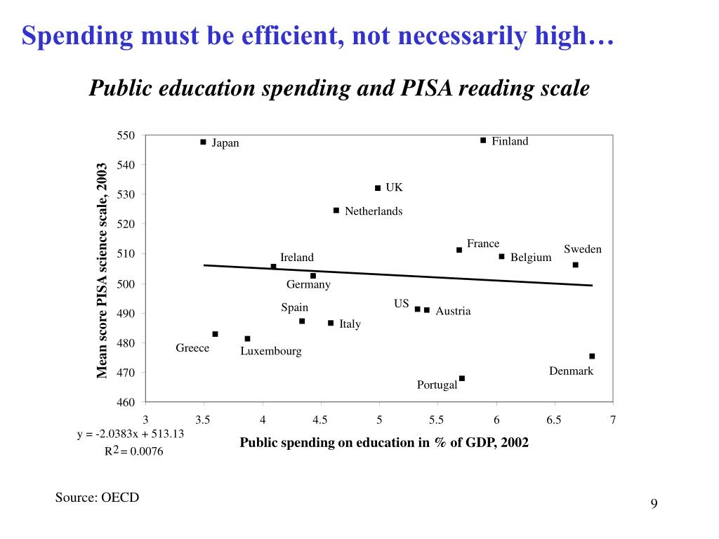 Spending must be efficient, not necessarily high…