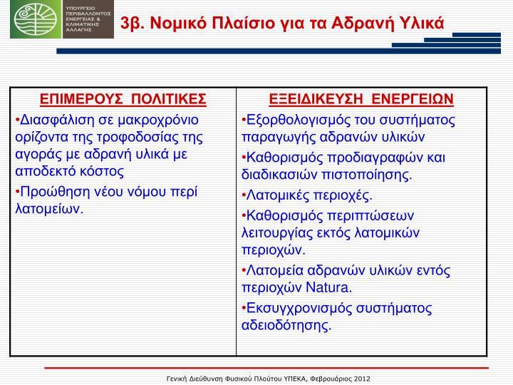 3β. Νομικό Πλαίσιο για τα Αδρανή Υλικά