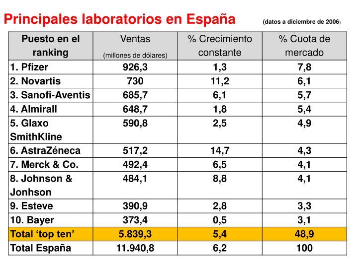 Principales laboratorios en España