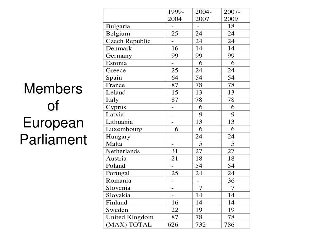 Members of European Parliament