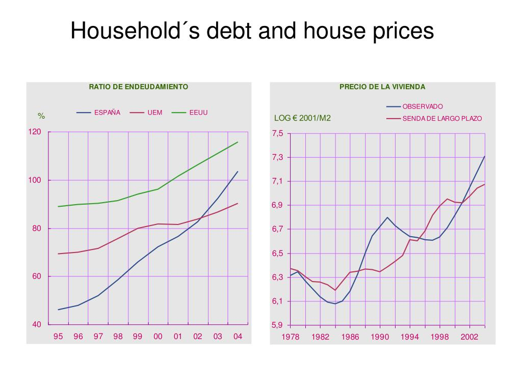 Household´s debt and house prices