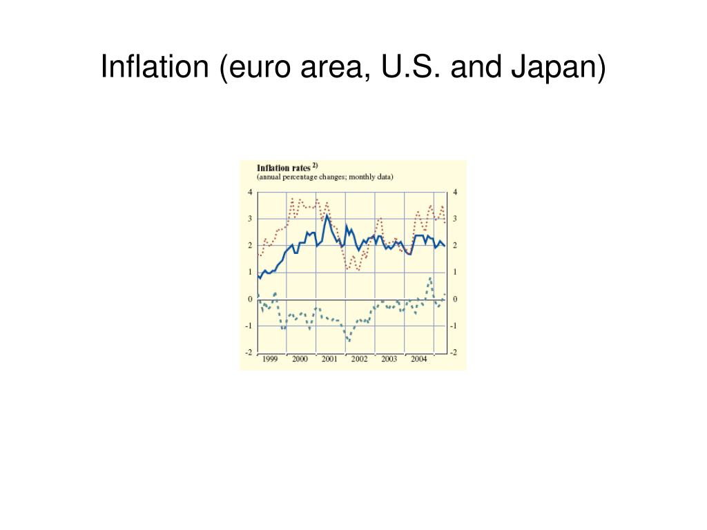 Inflation (euro area, U.S. and Japan)