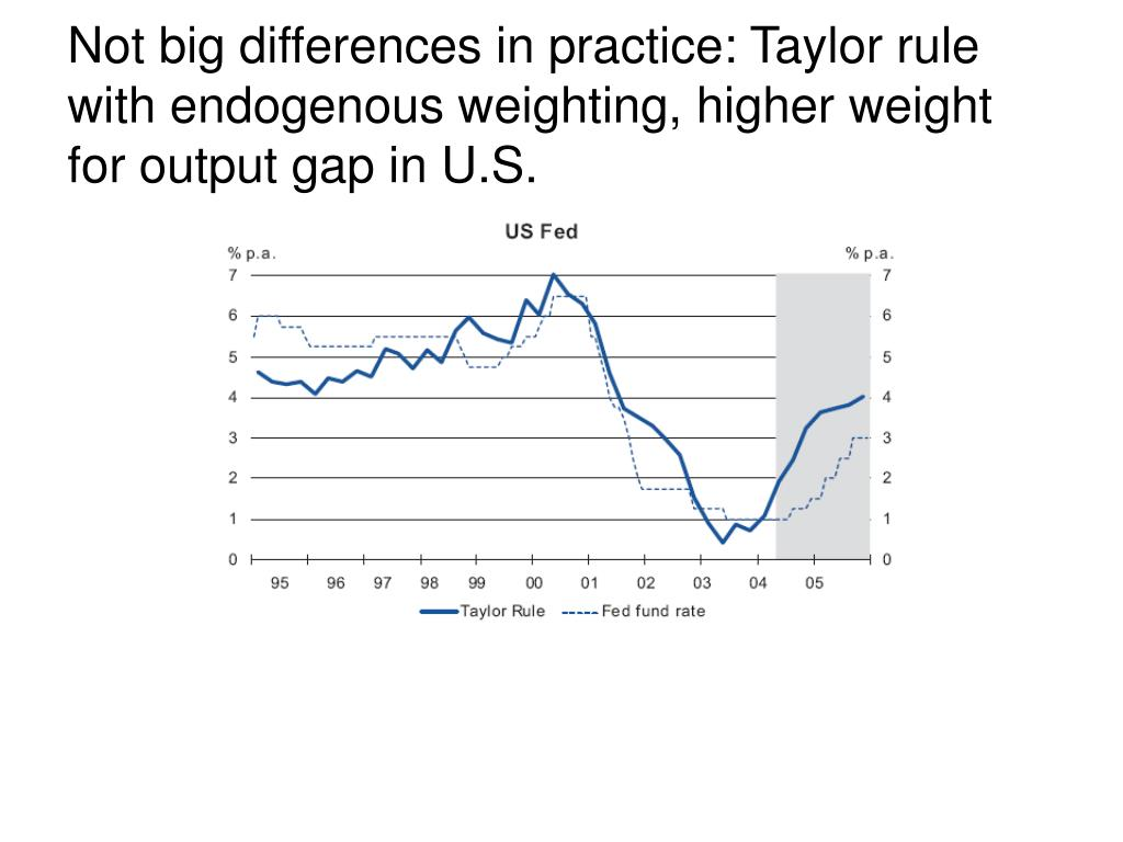 Not big differences in practice: Taylor rule with endogenous weighting, higher weight for output gap in U.S.