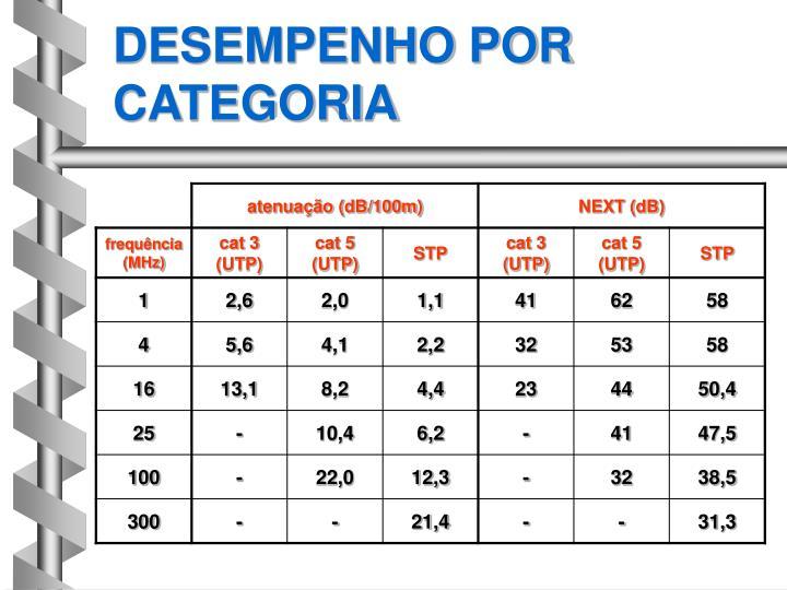 DESEMPENHO POR CATEGORIA
