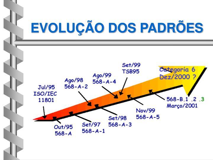 EVOLUÇÃO DOS PADRÕES