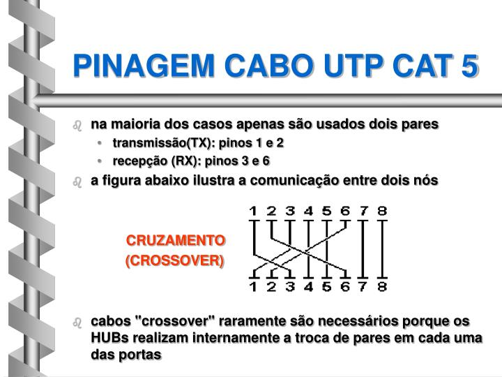 PINAGEM CABO UTP CAT 5