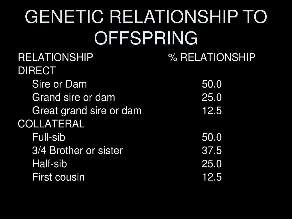 GENETIC RELATIONSHIP TO OFFSPRING