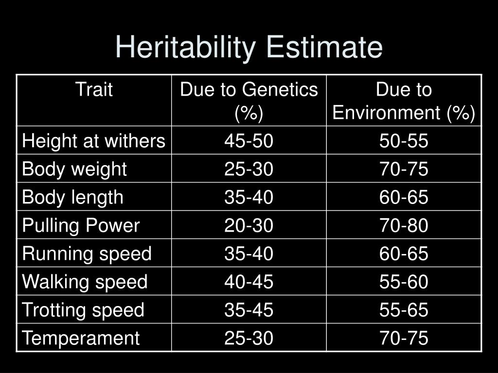 Heritability Estimate