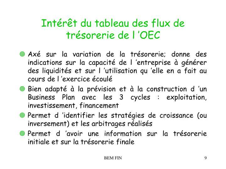 Intérêt du tableau des flux de trésorerie de l'OEC