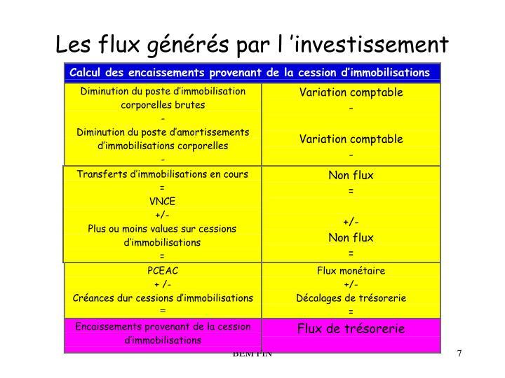 Les flux générés par l'investissement